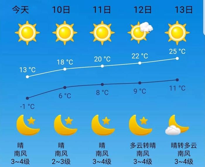 海丽气象吧丨南风吹来温暖周末 13日聊城最高温可达25℃