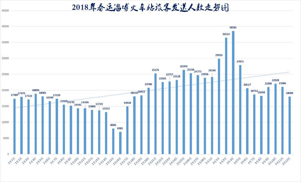2018年春运落下帷幕 淄博火车站共发送旅客80多万人次