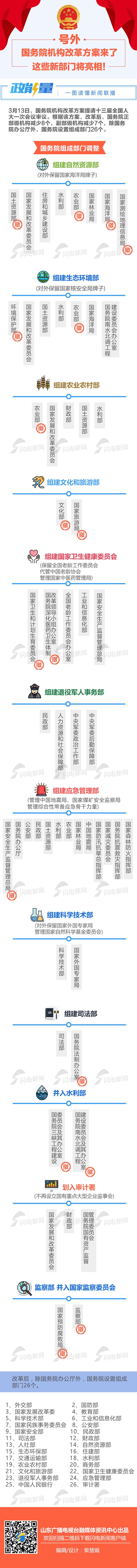 0313-机构改革.jpg