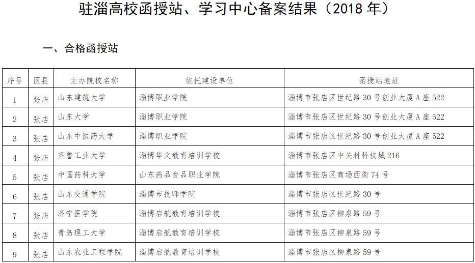 淄博市教育局公布29家备案驻淄高校函授站(附名单)