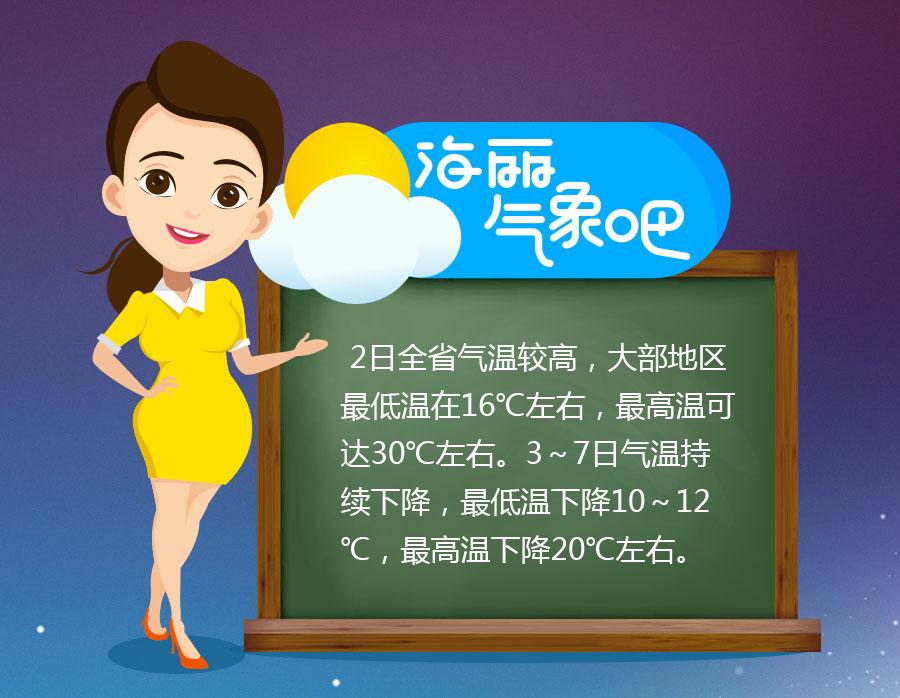 海丽气象吧丨暖暖的夏天?山东最高温要降20℃!8级风吹到下周