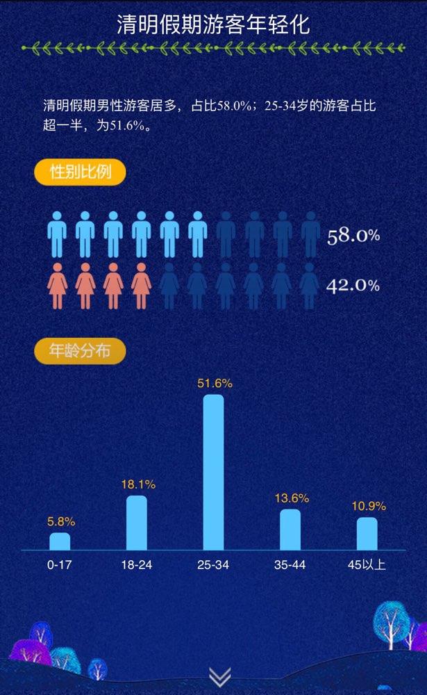 2018年清明山东旅游大数据:济南人出游人数最多