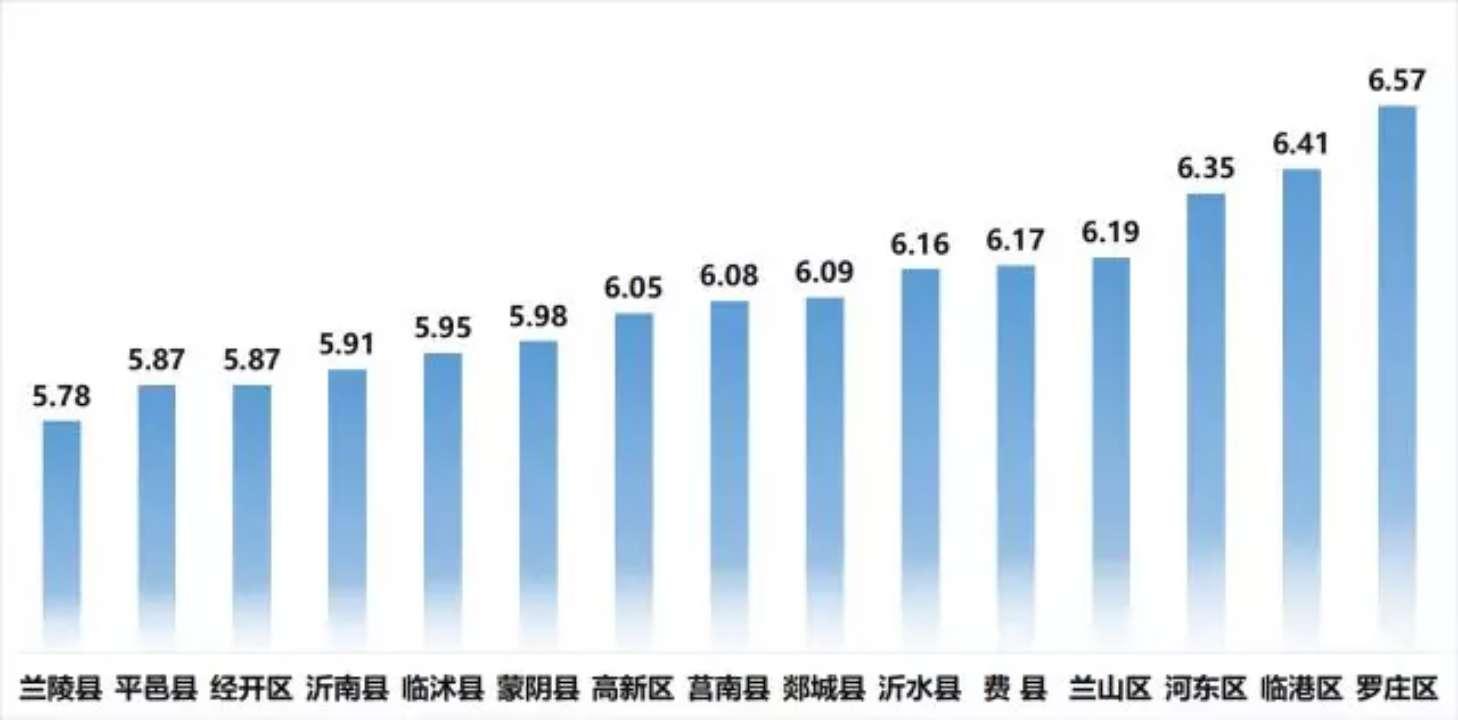 临沂发布3月份空气质量排名 兰陵高居榜首