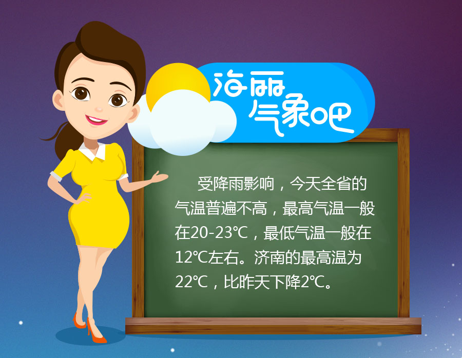 海丽气象吧丨山东今天气温略有下降 济南最高温22℃