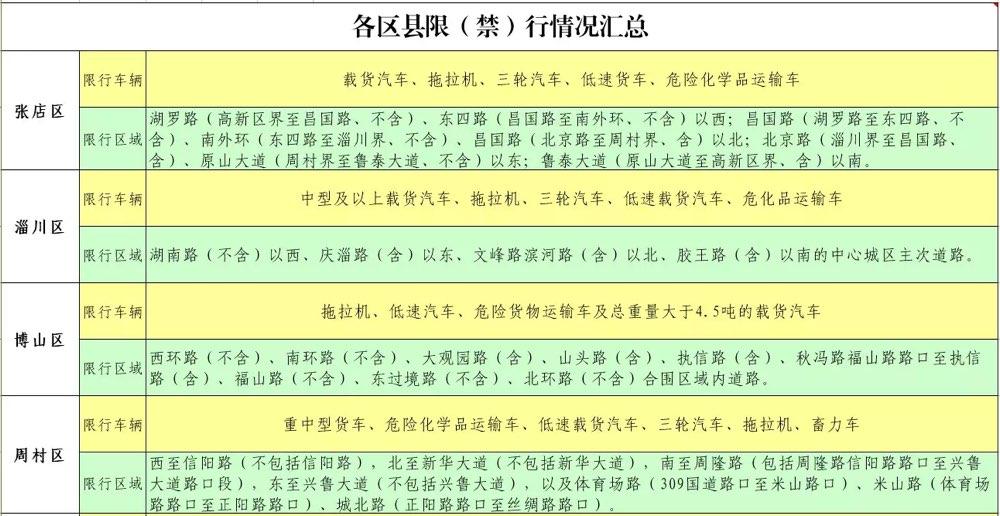 淄博市各区县城区内限(禁)行路段汇总 驾驶人出行注意