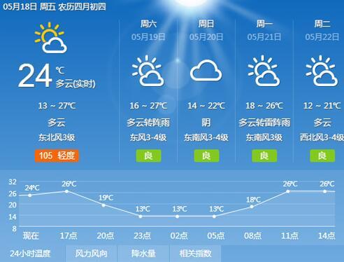 海丽气象吧|滨州18日天气转晴 下周天气日渐炎热