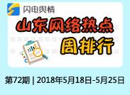 闪电舆情丨周排行:青岛发布积分落户细则 取消学历要求居住证年限降至1年上榜