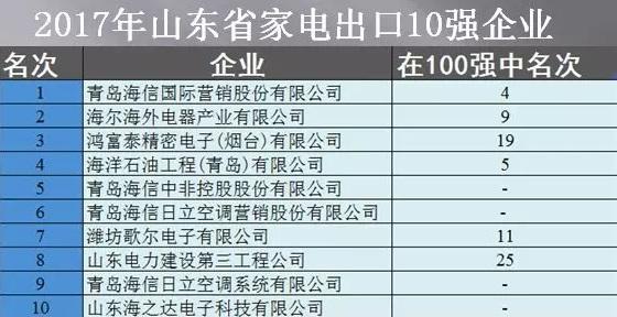 2017年山东省家电行业实现出口161.7亿元 创历史新高