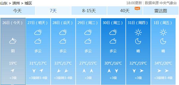 滨州遭遇闷热天 27日最高气温达31℃