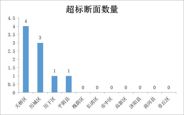 济南各县区4月份水环境质量排名 高新区改善幅度最大