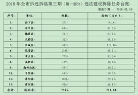 济南公布今年三期一批拆违台账,共7595处(附详单)