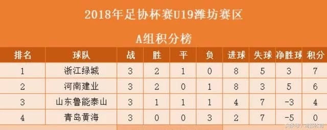 U19足协杯鲁能无缘下一轮 恒大逆袭晋级