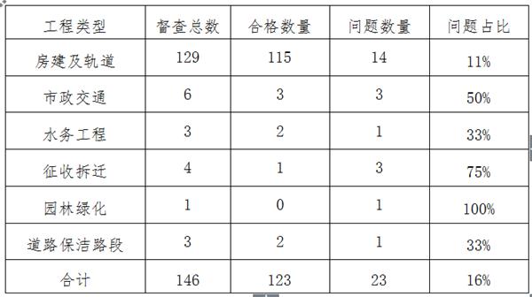 扬尘治理不到位 海信贤文世家等13个项目被点名批评
