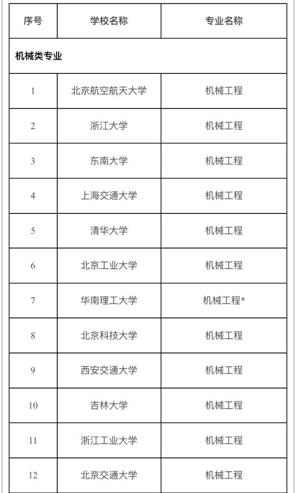 """我国近千专业进入全球工程教育""""第一方阵"""" 山东这些专业入选"""