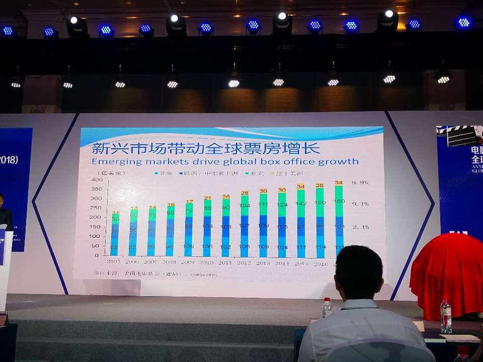 报告称中国已成世界第二个电影大国 青岛将打造世界影视新高地