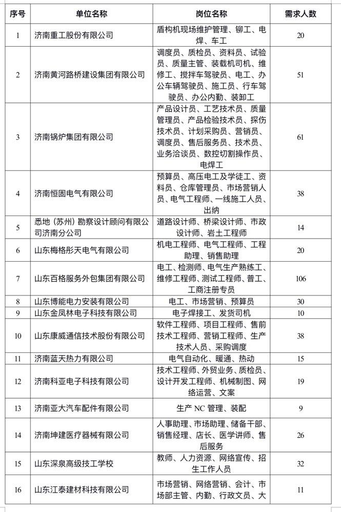 6月23日,济南技工类人才招聘会2400多个岗位等你来