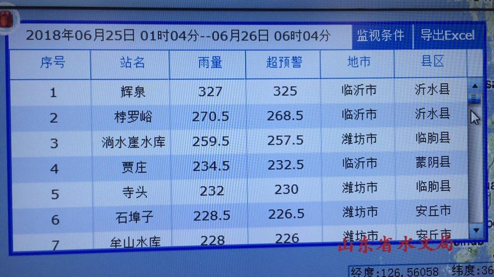 山东本轮降水平均73.5毫米 全省8座水库超汛限水位