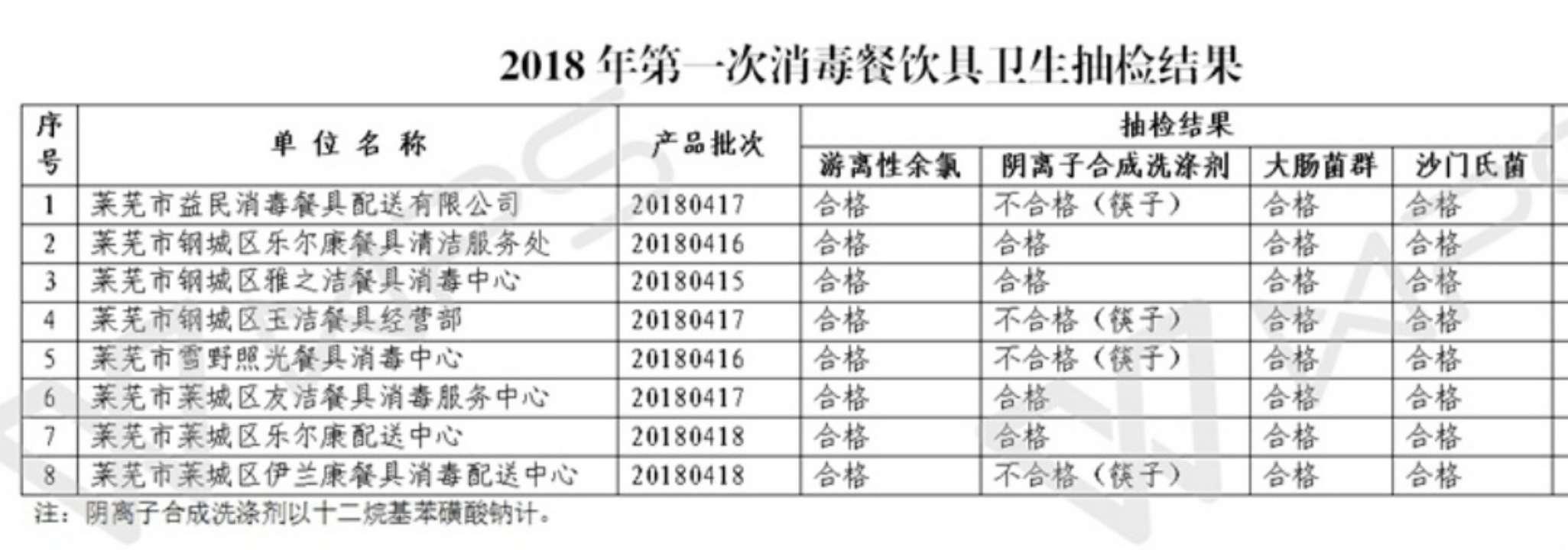 莱芜2018年第一次消毒餐饮具卫生抽检公布 四家企业不合格