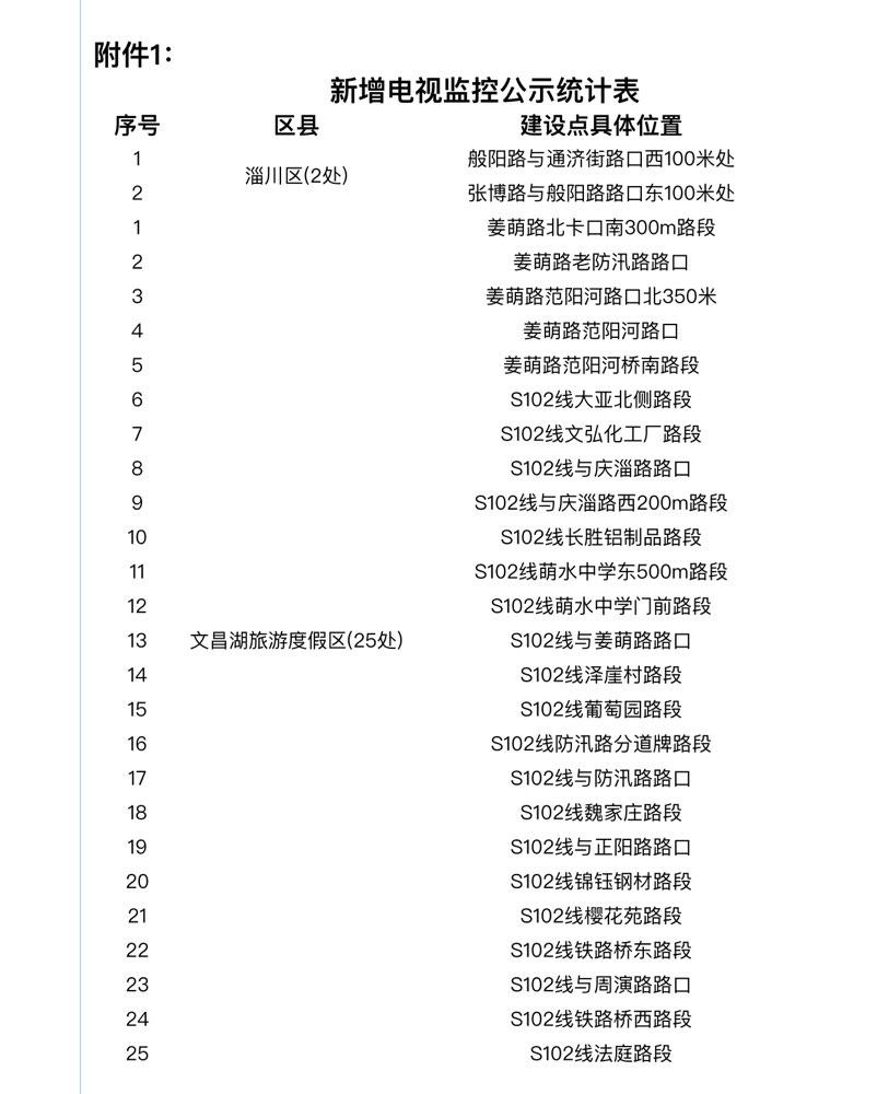 淄博交警公布新增27处电视监控7处电子警察