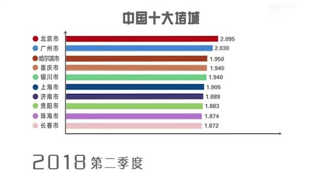 73秒|最新中国十大堵城出炉,近四年济南入榜17次