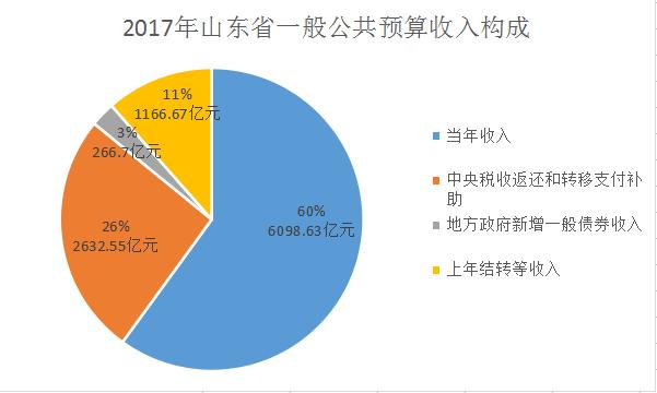 """记者了解到,山东省财政支出结构持续优化,2017年全省财政拨款安排的"""""""