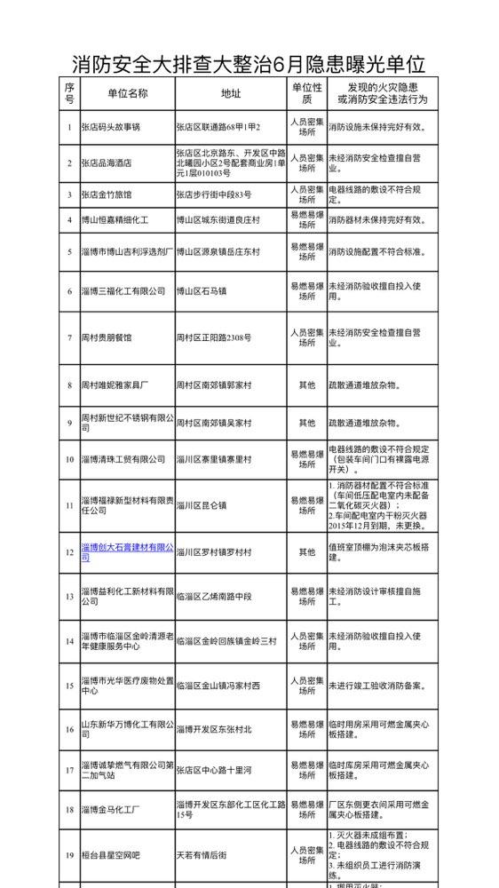 淄博消防公布6月份火灾隐患单位