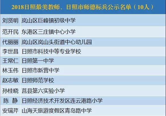 日照公示2018最美教师评选结果(附名单)