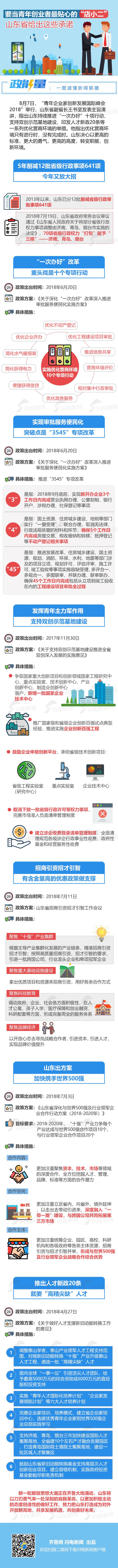 政能量丨要当青年创业者最贴心的店小二,山东省给出这些承诺.jpg