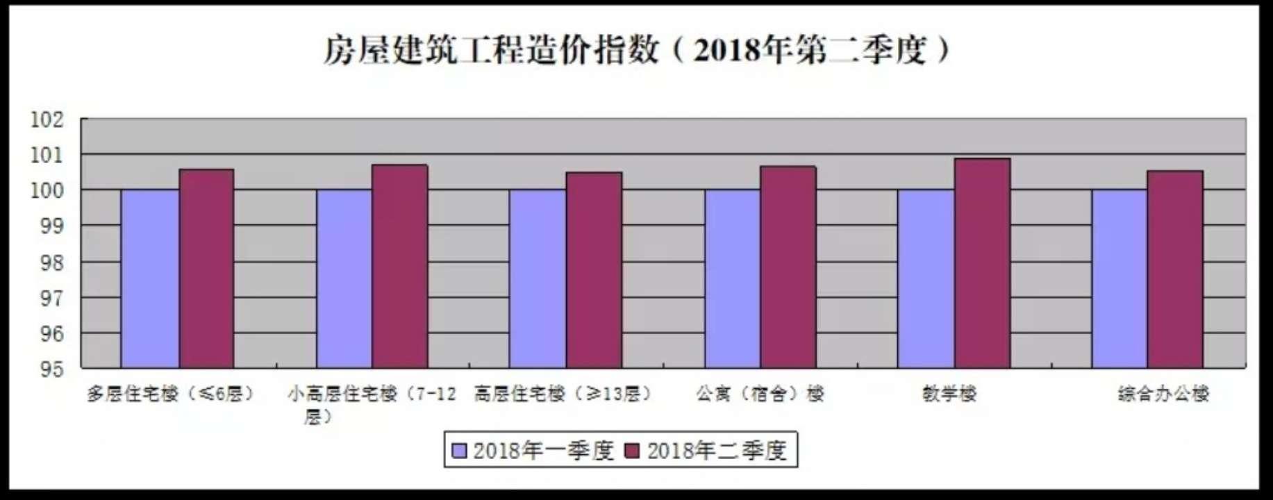 青岛首次公开发布建设工程造价指数
