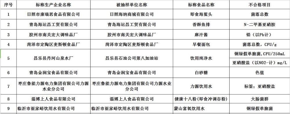 山东这19批次食品不合格 山东天泽实业、济南龙脉食品上黑榜