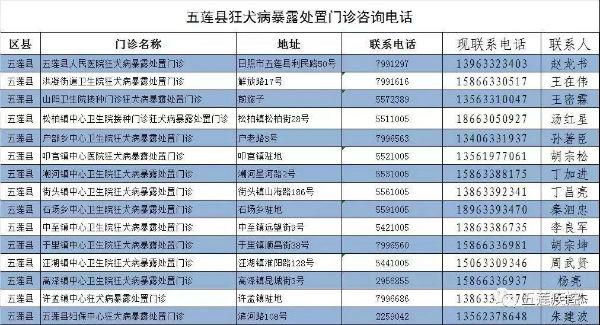 日照五莲县公布狂犬病暴露处置门诊地址和电话