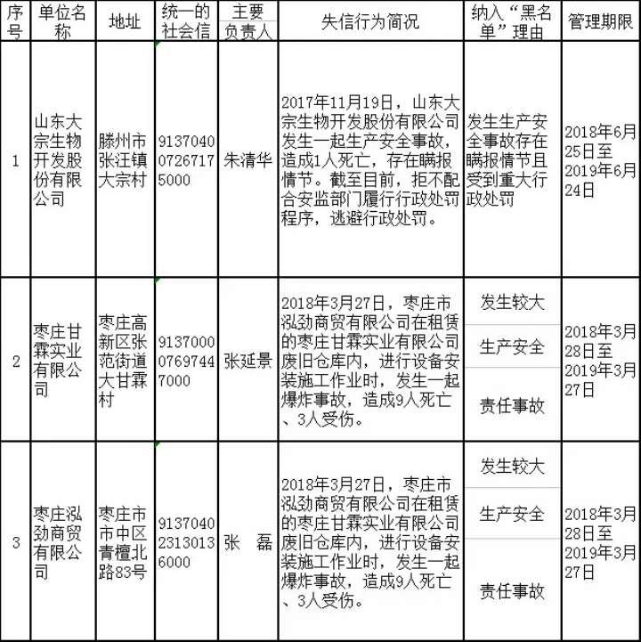 """枣庄3家生产经营单位被纳入安全生产不良记录""""黑名单"""""""