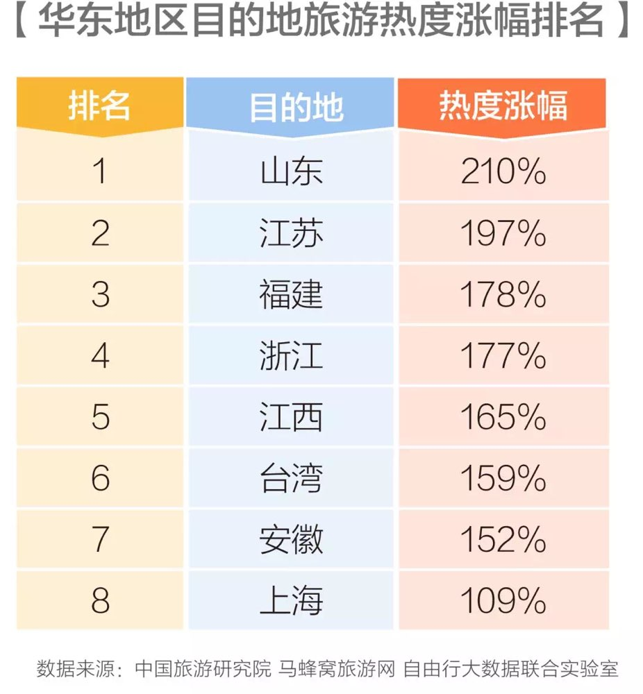 2017年山东旅游热度涨幅率210% 居华东之首