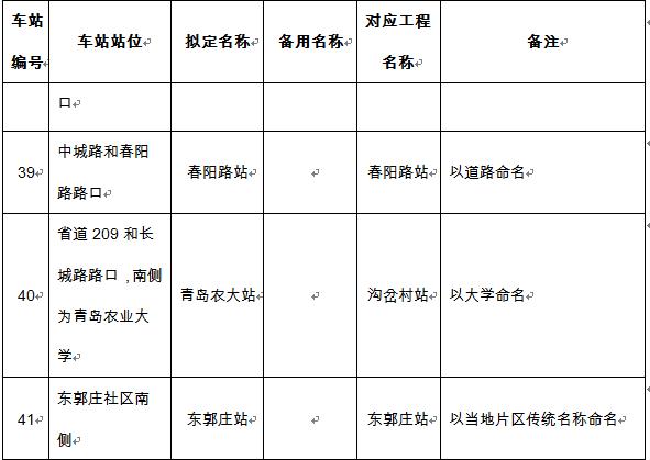 青岛地铁1号线,4号线,8号线车站站名进行公示