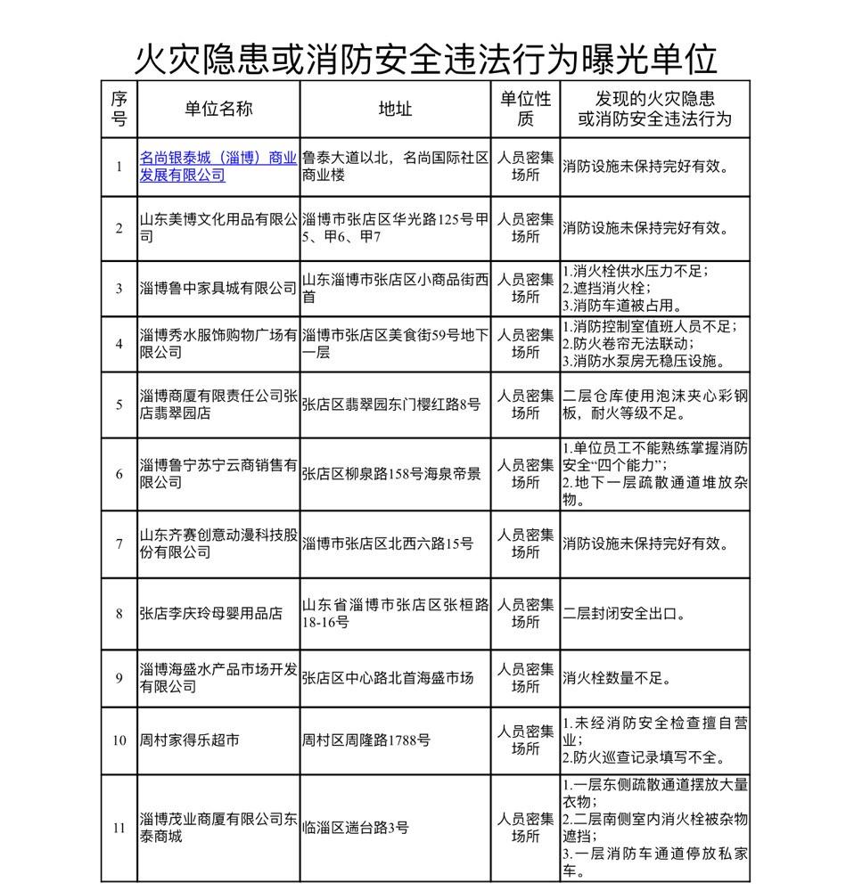淄博消防公布存在火灾隐患或消防安全违法行为名单