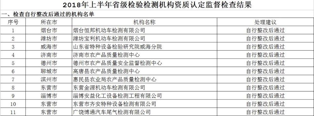 注意!山东58家检验检测机构因违法违规被处理