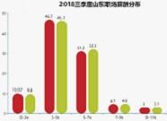 2018山东三季度薪酬发布 月入1.4w+最挣钱岗位曝光