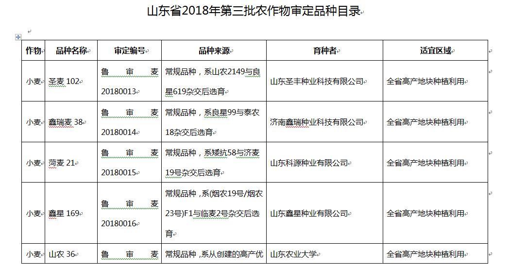 山东公布2018年第三批农作物审定品种