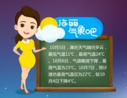 海丽气象吧丨潍坊未来3日气温下降4℃ 10月7日气温最低22℃