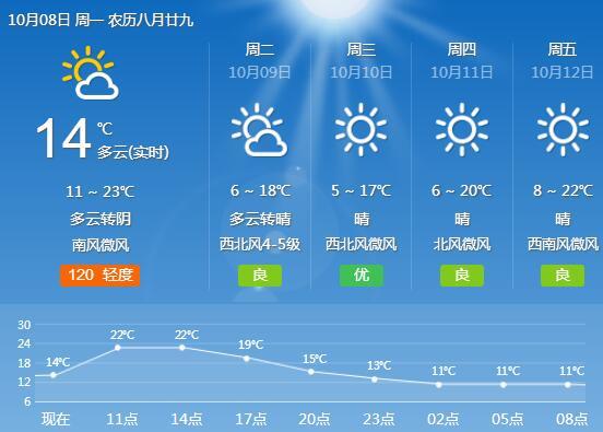 海丽气象吧丨本周滨州以多云到晴天气为主 有一次冷空气过程