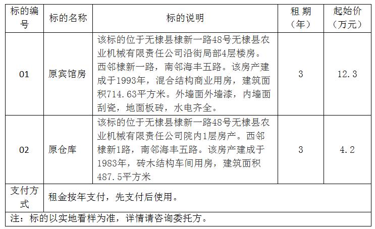 滨州部分房屋三年租赁权项目公开处置 报名截止15日16