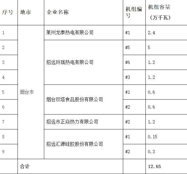 山东公布2018年第二批电力行业淘汰落后产能企业名单