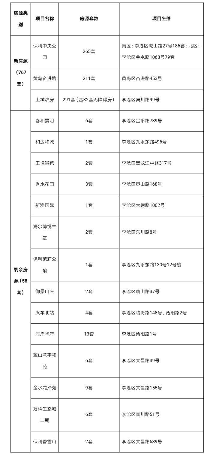 青岛李沧区825套公共租赁住房公开配租 11月5日起正式登记