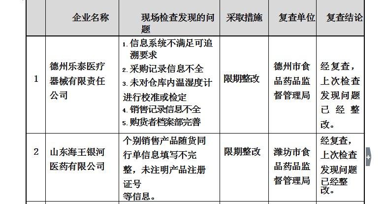 山东8家医疗器械企业存在缺陷 罗欣医药、海王银河医药上榜