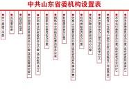 山东省政府部分机构陆续挂牌成立 新牌子都长啥样?