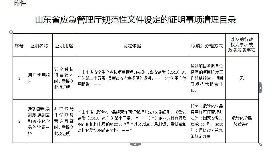 山东省应急管理厅公布证明事项取消清单
