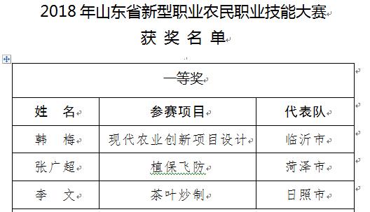 山东:3人获2018年新型职业农民职业技能大赛一等奖