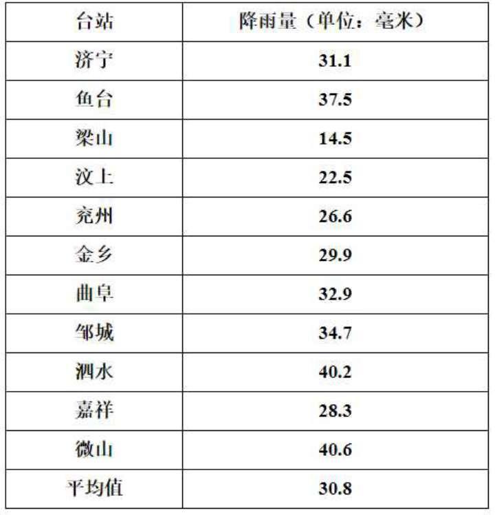 海丽气象吧丨本轮降雨结束 济宁平均降雨量30.8毫米
