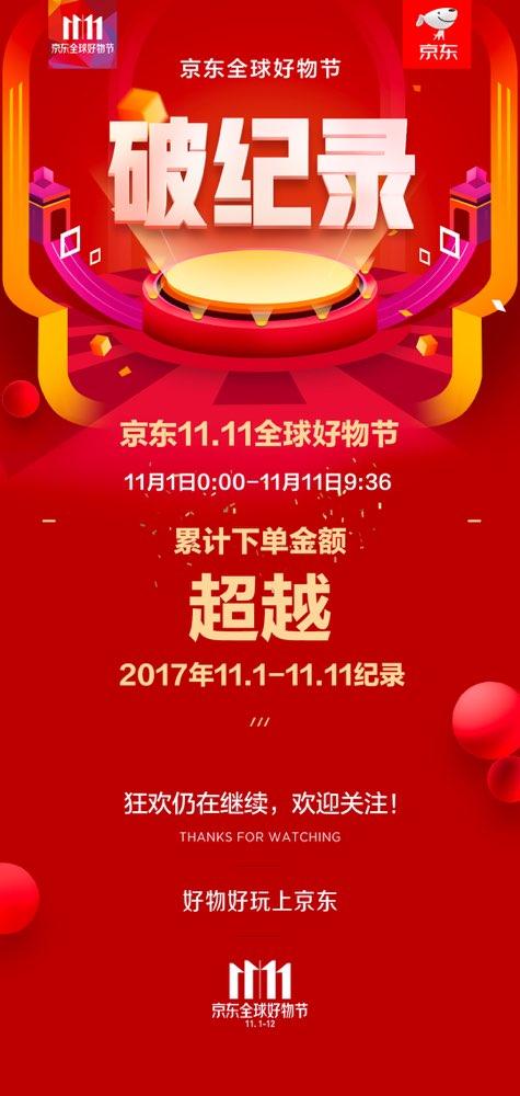 11日9点36分 京东全球好物节累计下单金额超越去年1-11日