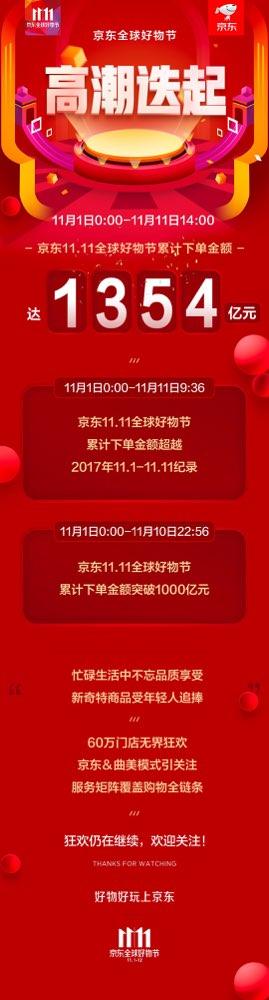 """截至11日14点京东下单金额突破1354亿 年轻消费者更爱""""新奇酷""""商品"""